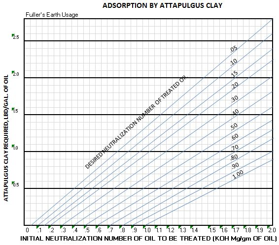 Fullers Earth Adsorption by attapulgus clay